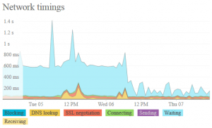 Before and after enabling full CDN dynamic caching at all global New Relic nodes.