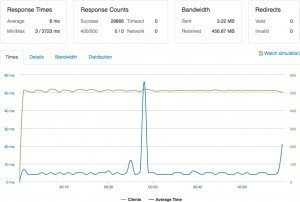 Fig. 3. Load Test of 500 Clients per Sec. for 1 Min. Connecting to collinmbarrett.com after Dynamically Caching WordPress on CloudFlare