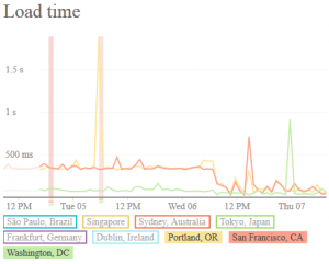 Before and after enabling full CDN dynamic caching at three U.S. nodes.